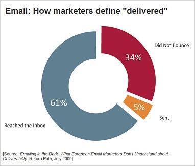 Emaildefinedelivered