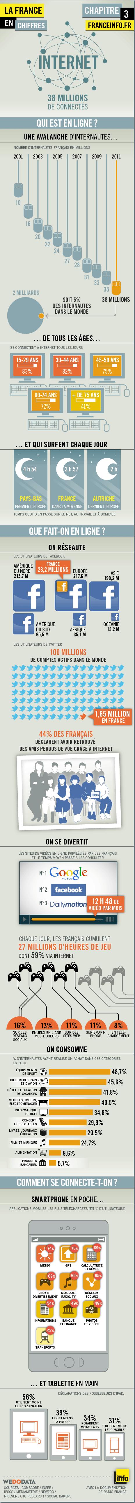 Les chiffres de l' Internet en France