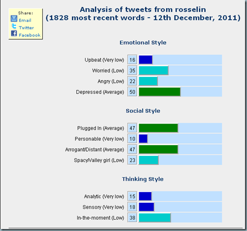 Analyse compte twitter @rosselin: