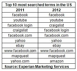 Top-10-most-searched-terms-of-2012-experian