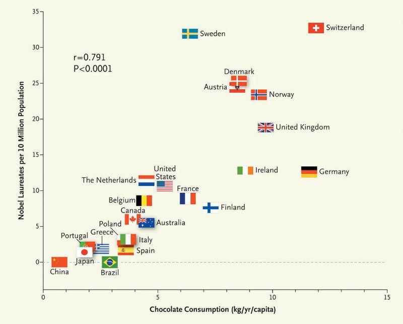Chocolat prix nobel