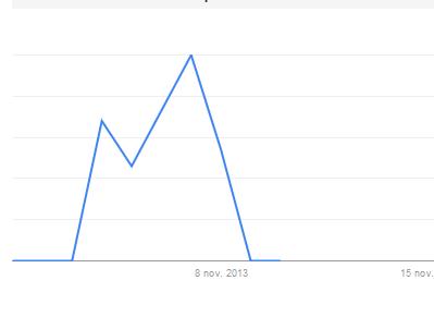 Trends kering