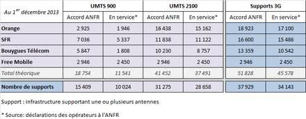 Antennes 3G