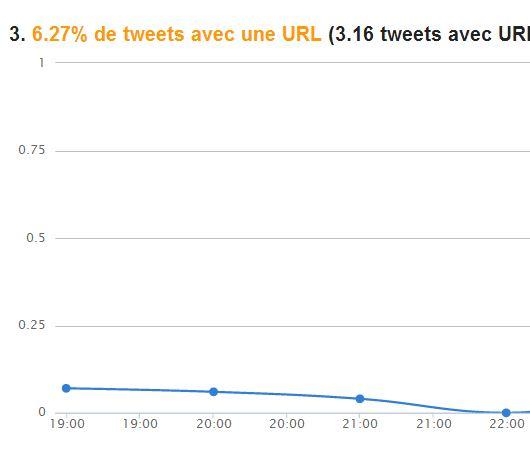 Tweets url