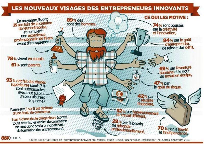 Entrepreneur innovant