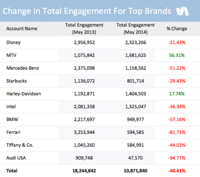 Total-Engagement Facebook