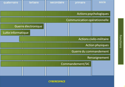 FONCTIONS cyberguerre cyberespace