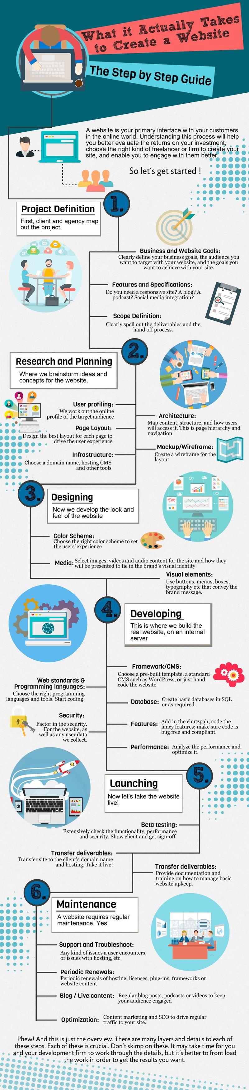 Processus de création de site
