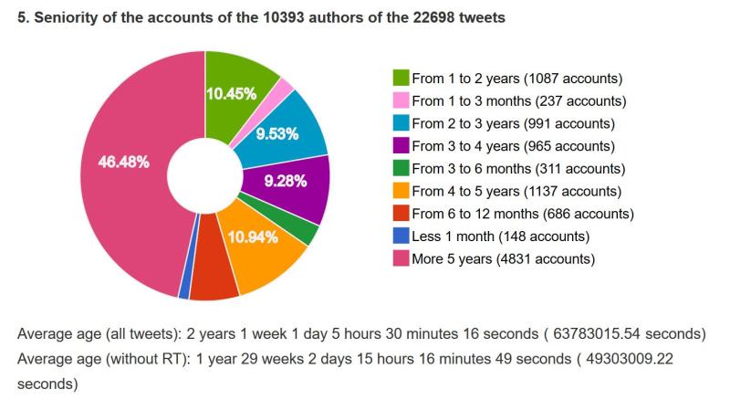 Age des comptes twitter sur wauquiez