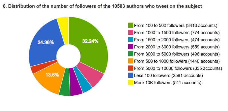 Followers sarkozy twitter