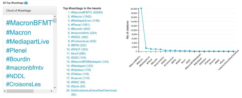 Hashtags 1
