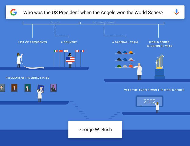 Google et les questions complexes