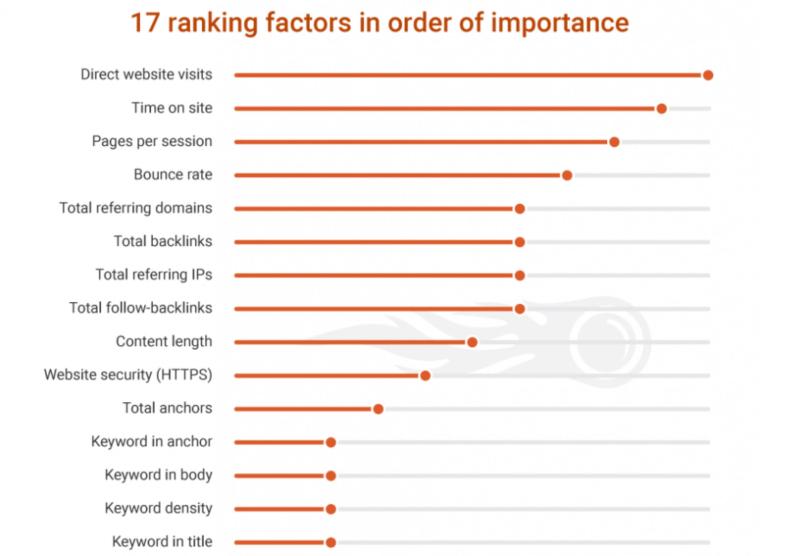 Facteurs de classement dans Google