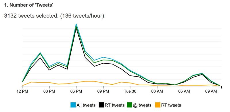Nombre de tweets