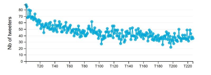 Nombre de twittos pour 100 tweets