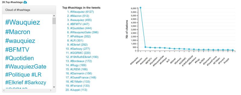 Hashtags wauquiez