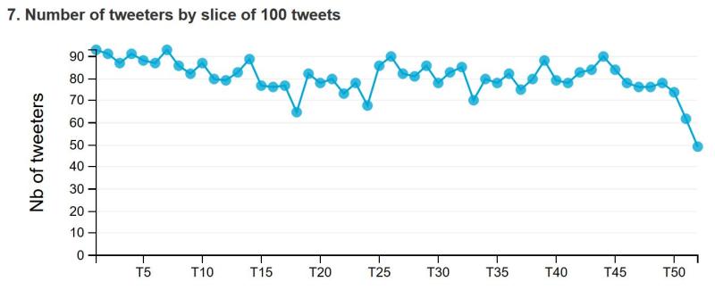Nombre auteurs pour 100 tweets