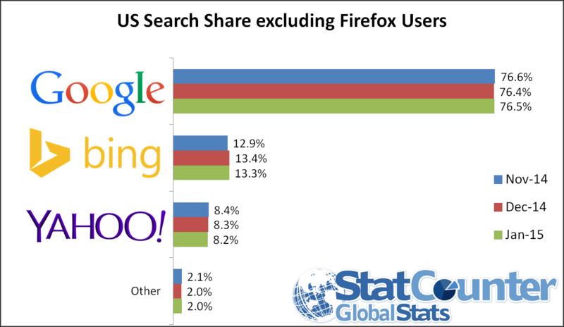 Effet firefox sur google