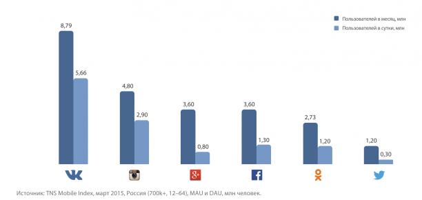 Audience réseaux sociaux russes