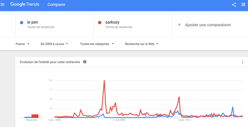 Comparaison sarkozy le pen google trends