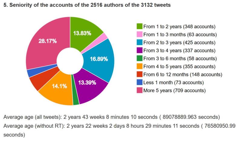 Age des comptes twitter