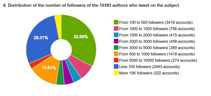 Nb followers comptes wauquiez