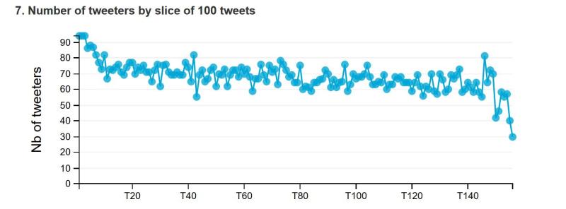 Nombre auteurs de tweets sarkozy