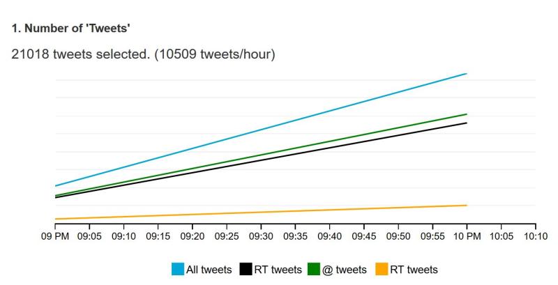 Nb tweets par heure macron